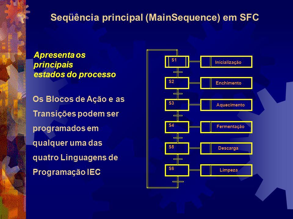 Apresenta os principais estados do processo Seqüência principal (MainSequence) em SFC Inicialização S1 Enchimento S2 Aquecimento S3 Fermentação S4 Des