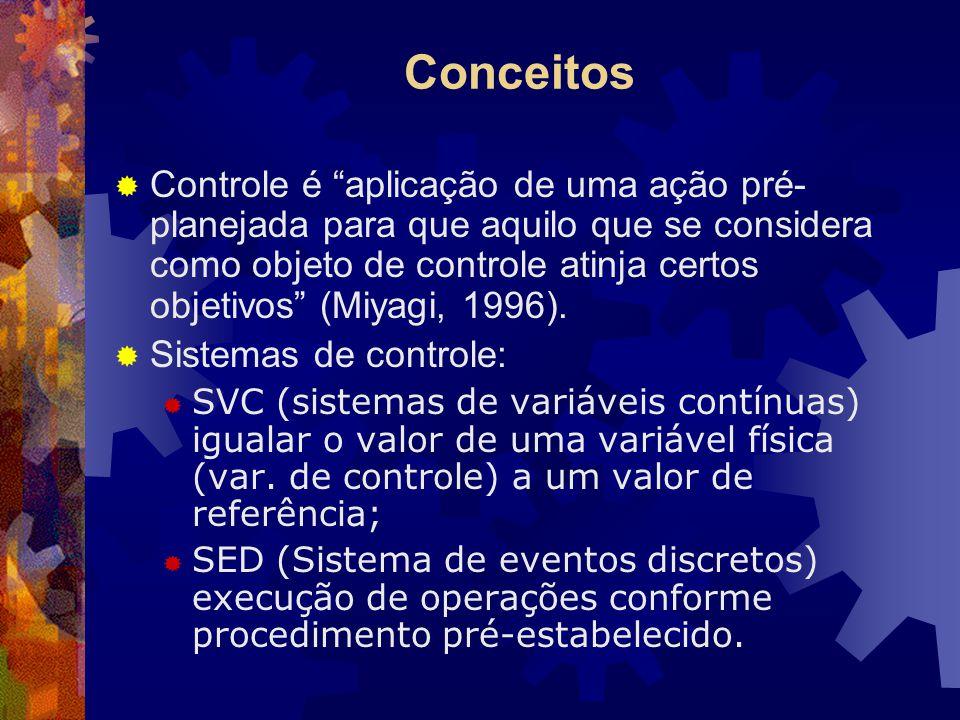 Conceitos Valores de referência ReguladorAtuador Detector Objeto de controle Sinais de realimentação Variáveis de atuação Variáveis controladas Dispositivo de Controle (SVC) Dispositivo de Controle (SED) Comandos de tarefa Processador de Comandos Atuador Detector Objeto de controle Estados Variáveis de atuação Variáveis controladas Camandos de Controle