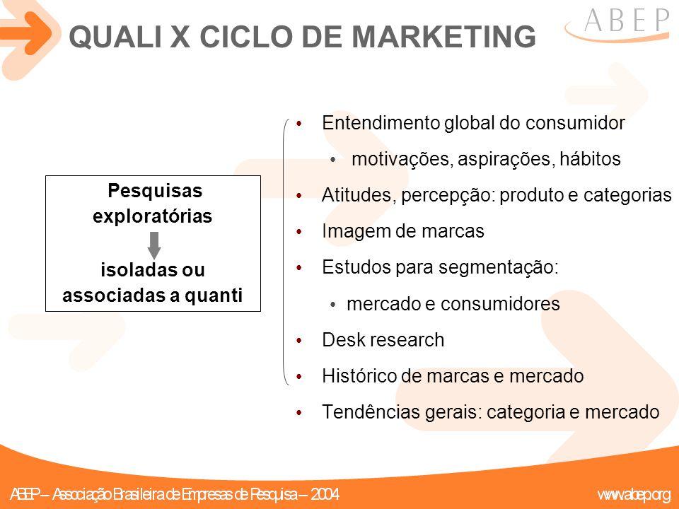QUALI X CICLO DE MARKETING Entendimento global do consumidor motivações, aspirações, hábitos Atitudes, percepção: produto e categorias Imagem de marca