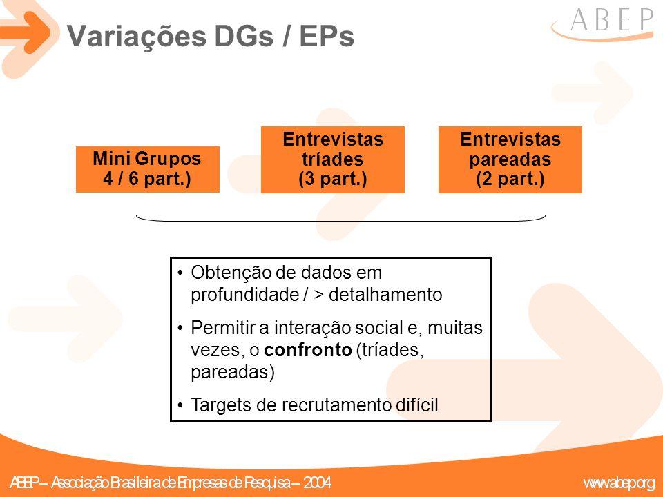 Mini Grupos 4 / 6 part.) Entrevistas tríades (3 part.) Entrevistas pareadas (2 part.) Obtenção de dados em profundidade / > detalhamento Permitir a in