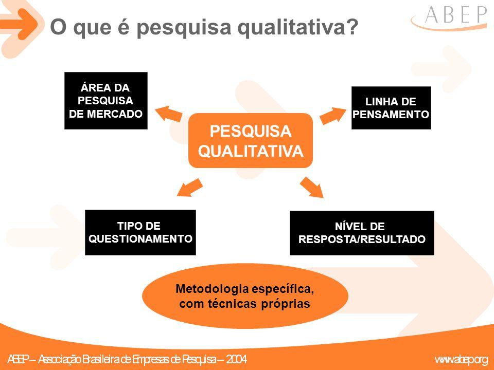 O que é pesquisa qualitativa? ÁREA DA PESQUISA DE MERCADO LINHA DE PENSAMENTO TIPO DE QUESTIONAMENTO NÍVEL DE RESPOSTA/RESULTADO PESQUISA QUALITATIVA