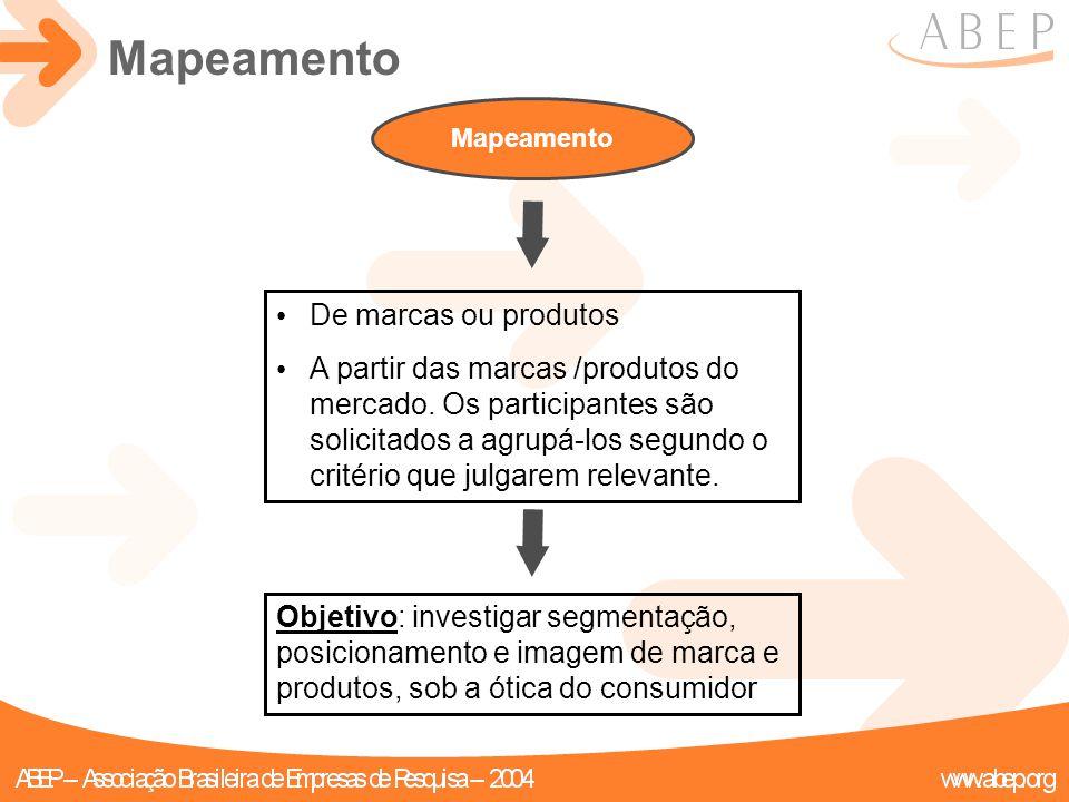 Mapeamento De marcas ou produtos A partir das marcas /produtos do mercado. Os participantes são solicitados a agrupá-los segundo o critério que julgar