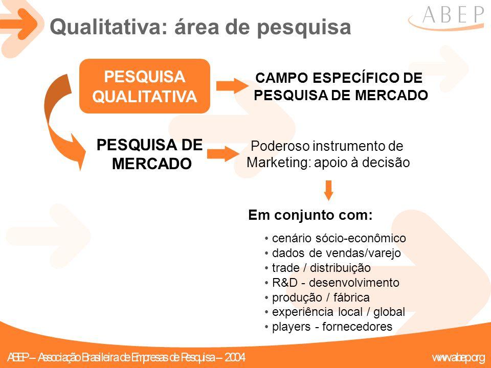 Qualitativa: área de pesquisa CAMPO ESPECÍFICO DE PESQUISA DE MERCADO Poderoso instrumento de Marketing: apoio à decisão Em conjunto com: cenário sóci