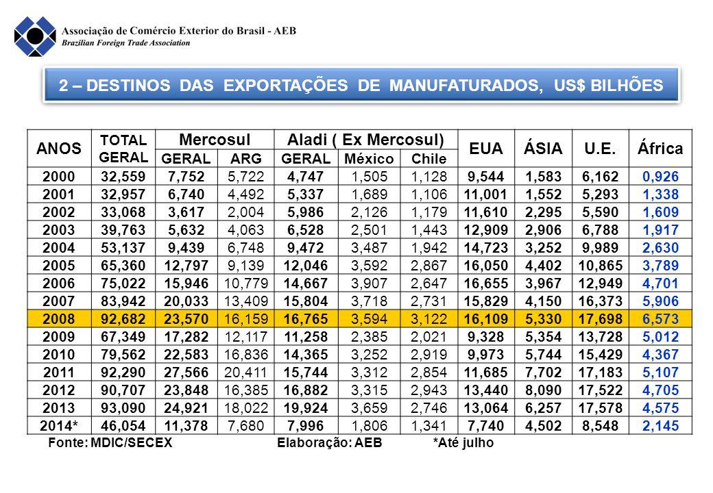 2 – DESTINOS DAS EXPORTAÇÕES DE MANUFATURADOS, US$ BILHÕES Fonte: MDIC/SECEX Elaboração: AEB *Até julho ANOS TOTAL GERAL MercosulAladi ( Ex Mercosul)