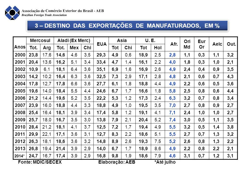 3 – DESTINO DAS EXPORTAÇÕES DE MANUFATURADOS, EM % Anos MercosulAladi (Ex Merc) EUA AsiaU. E. Afr. Ori Md Eur Or Aelc Out. Tot.ArgTot.MexChiTotChiTotH
