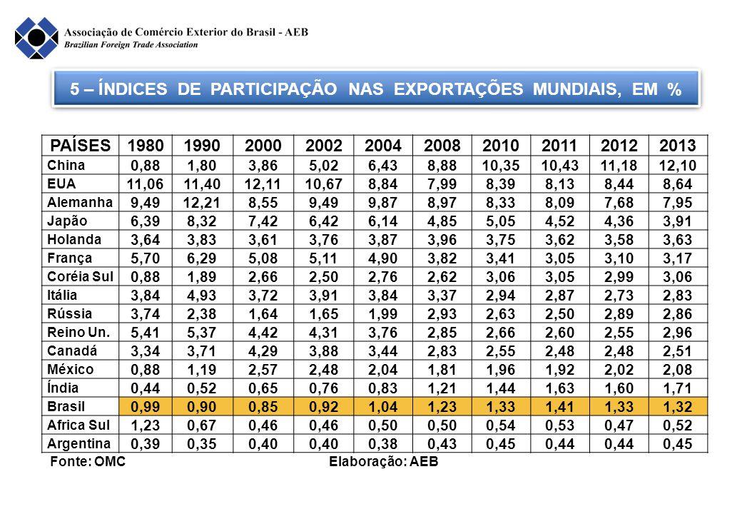 5 – ÍNDICES DE PARTICIPAÇÃO NAS EXPORTAÇÕES MUNDIAIS, EM % Fonte: OMC Elaboração: AEB PAÍSES1980199020002002200420082010201120122013 China 0,881,803,8