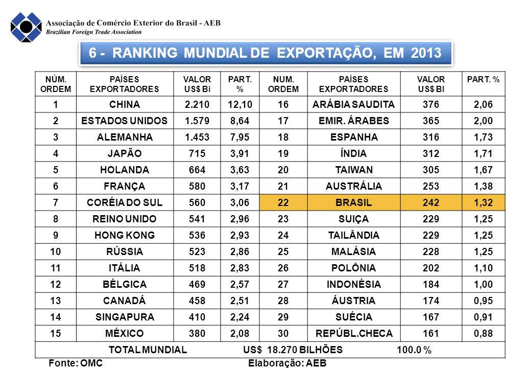 6 - RANKING MUNDIAL DE EXPORTAÇÃO, EM 2013 Fonte: OMC Elaboração: AEB NÚM. ORDEM PAÍSES EXPORTADORES VALOR US$ Bi PART. % NUM. ORDEM PAÍSES EXPORTADOR