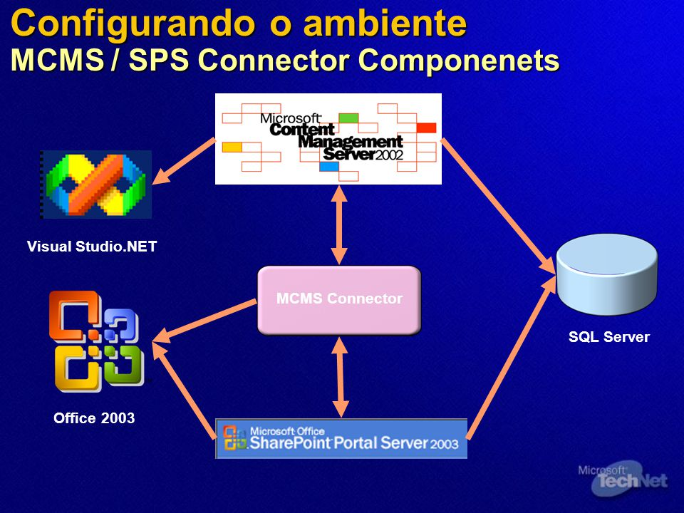 Configurando o ambiente MCMS / SPS Connector Componenets MCMS Connector SQL Server Visual Studio.NET Office 2003