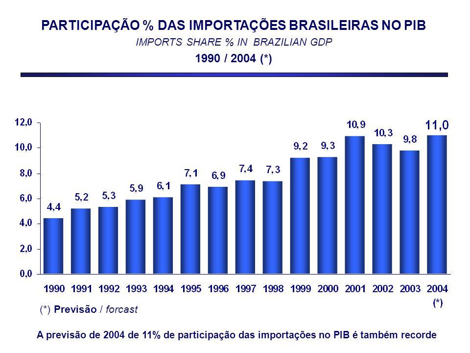PARTICIPAÇÃO % DAS IMPORTAÇÕES BRASILEIRAS NO PIB IMPORTS SHARE % IN BRAZILIAN GDP 1990 / 2004 (*) (*) Previsão / forcast A previsão de 2004 de 11% de participação das importações no PIB é também recorde
