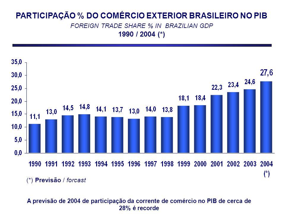 PARTICIPAÇÃO % DO COMÉRCIO EXTERIOR BRASILEIRO NO PIB FOREIGN TRADE SHARE % IN BRAZILIAN GDP 1990 / 2004 (*) (*) Previsão / forcast A previsão de 2004 de participação da corrente de comércio no PIB de cerca de 28% é recorde