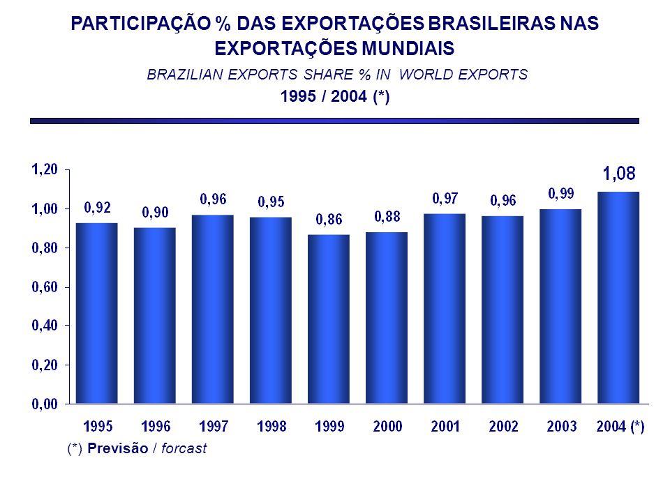 PARTICIPAÇÃO % DAS EXPORTAÇÕES BRASILEIRAS NAS EXPORTAÇÕES MUNDIAIS BRAZILIAN EXPORTS SHARE % IN WORLD EXPORTS 1995 / 2004 (*) (*) Previsão / forcast