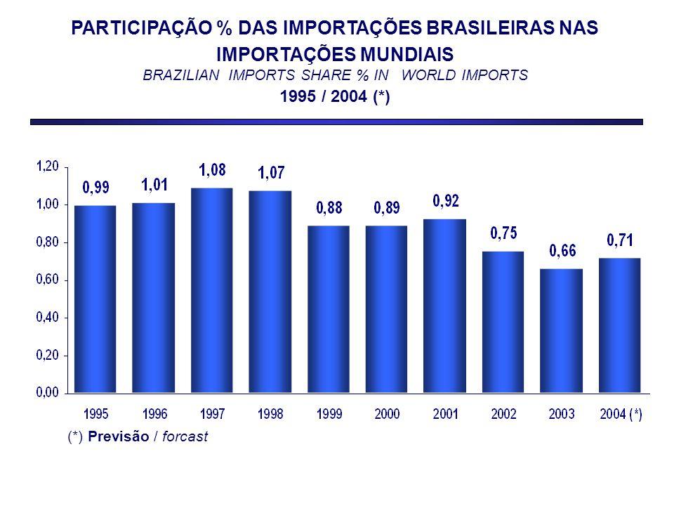 PARTICIPAÇÃO % DAS IMPORTAÇÕES BRASILEIRAS NAS IMPORTAÇÕES MUNDIAIS BRAZILIAN IMPORTS SHARE % IN WORLD IMPORTS 1995 / 2004 (*) (*) Previsão / forcast