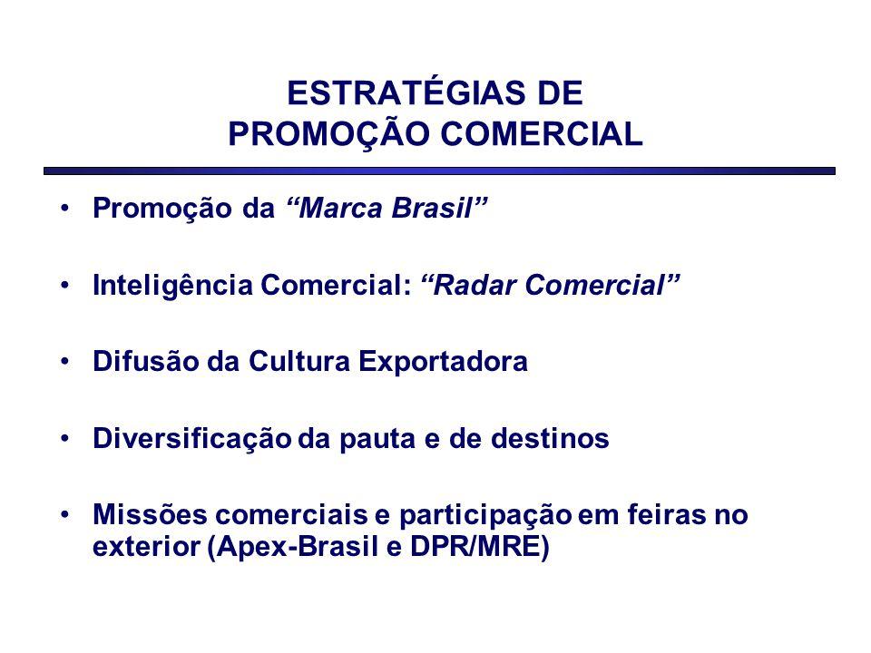 ESTRATÉGIAS DE PROMOÇÃO COMERCIAL Promoção da Marca Brasil Inteligência Comercial: Radar Comercial Difusão da Cultura Exportadora Diversificação da pauta e de destinos Missões comerciais e participação em feiras no exterior (Apex-Brasil e DPR/MRE)