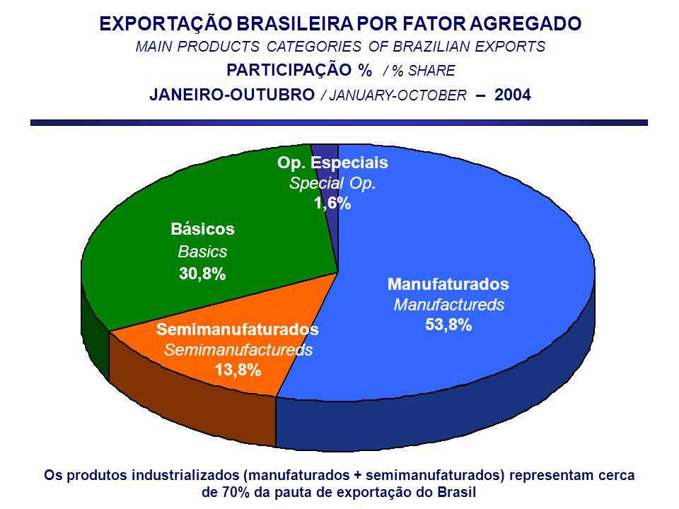 EXPORTAÇÃO BRASILEIRA POR FATOR AGREGADO MAIN PRODUCTS CATEGORIES OF BRAZILIAN EXPORTS PARTICIPAÇÃO % / % SHARE JANEIRO-OUTUBRO / JANUARY-OCTOBER – 2004 Manufaturados Manufactureds 53,8% Básicos Basics 30,8% Op.