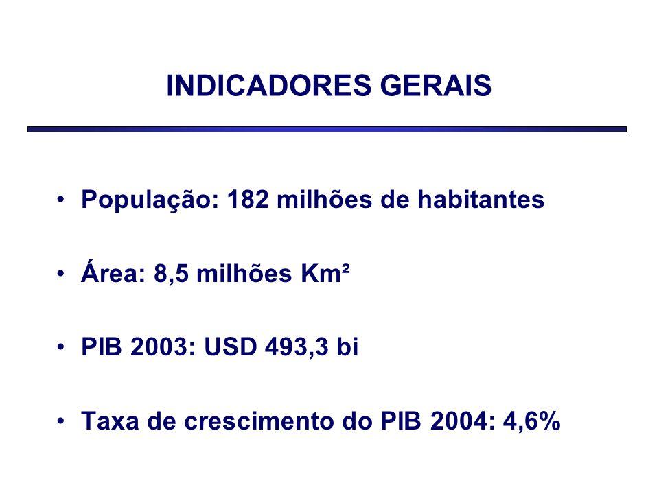 INDICADORES GERAIS População: 182 milhões de habitantes Área: 8,5 milhões Km² PIB 2003: USD 493,3 bi Taxa de crescimento do PIB 2004: 4,6%