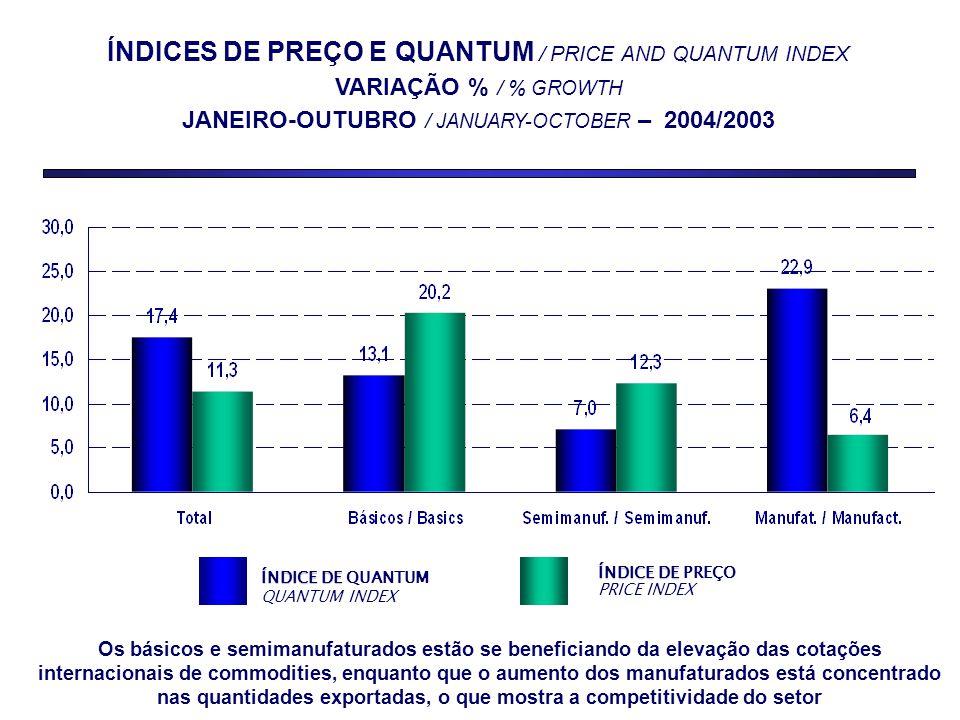 ÍNDICES DE PREÇO E QUANTUM / PRICE AND QUANTUM INDEX VARIAÇÃO % / % GROWTH JANEIRO-OUTUBRO / JANUARY-OCTOBER – 2004/2003 ÍNDICE DE ÍNDICE DE QUANTUM QUANTUM INDEX ÍNDICE DE ÍNDICE DE PREÇO PRICE INDEX Os básicos e semimanufaturados estão se beneficiando da elevação das cotações internacionais de commodities, enquanto que o aumento dos manufaturados está concentrado nas quantidades exportadas, o que mostra a competitividade do setor