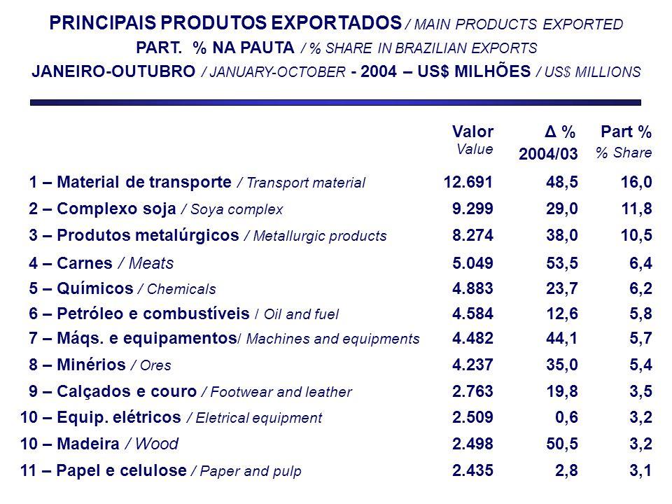 PRINCIPAIS PRODUTOS EXPORTADOS / MAIN PRODUCTS EXPORTED PART.