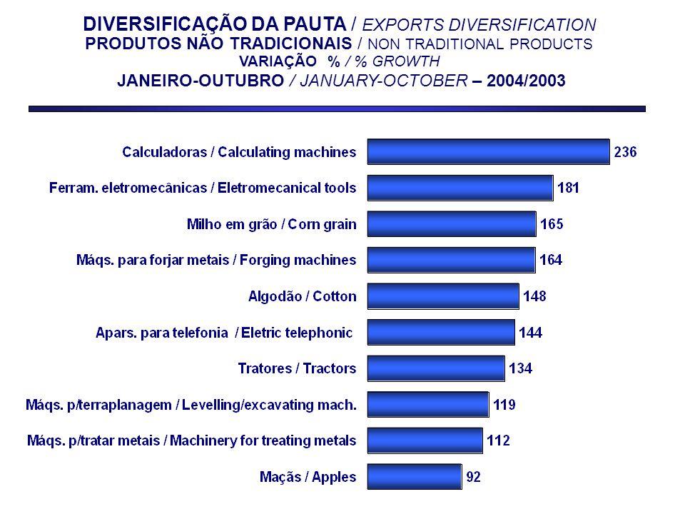 DIVERSIFICAÇÃO DA PAUTA / EXPORTS DIVERSIFICATION PRODUTOS NÃO TRADICIONAIS / NON TRADITIONAL PRODUCTS VARIAÇÃO % / % GROWTH JANEIRO-OUTUBRO / JANUARY-OCTOBER – 2004/2003