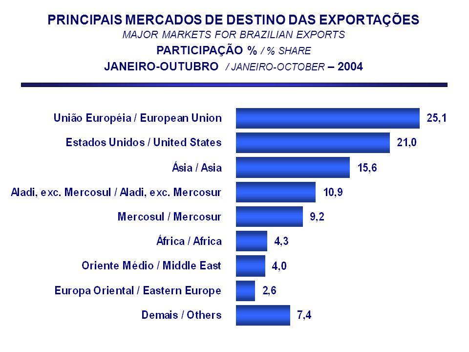 PRINCIPAIS MERCADOS DE DESTINO DAS EXPORTAÇÕES MAJOR MARKETS FOR BRAZILIAN EXPORTS PARTICIPAÇÃO % / % SHARE JANEIRO-OUTUBRO / JANEIRO-OCTOBER – 2004