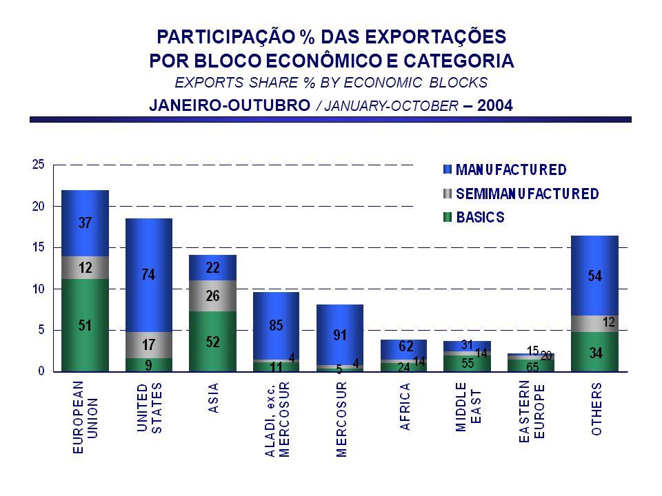 PARTICIPAÇÃO % DAS EXPORTAÇÕES POR BLOCO ECONÔMICO E CATEGORIA EXPORTS SHARE % BY ECONOMIC BLOCKS JANEIRO-OUTUBRO / JANUARY-OCTOBER – 2004