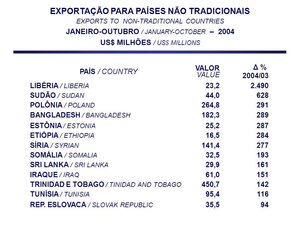 EXPORTAÇÃO PARA PAÍSES NÃO TRADICIONAIS EXPORTS TO NON-TRADITIONAL COUNTRIES JANEIRO-OUTUBRO / JANUARY-OCTOBER – 2004 US$ MILHÕES / US$ MILLIONS PAÍS / COUNTRY VALOR VALUE Δ % 2004/03 LIBÉRIA / LIBERIA 23,22.490 SUDÃO / SUDAN 44,0628 POLÔNIA / POLAND 264,8291 BANGLADESH / BANGLADESH 182,3289 ESTÔNIA / ESTONIA 25,2287 ETIÓPIA / ETHIOPIA 16,5284 SÍRIA / SYRIAN 141,4277 SOMÁLIA / SOMALIA 32,5193 SRI LANKA / SRI LANKA 29,9161 IRAQUE / IRAQ 61,0151 TRINIDAD E TOBAGO / TINIDAD AND TOBAGO 450,7142 TUNÍSIA / TUNISIA 95,4116 REP.