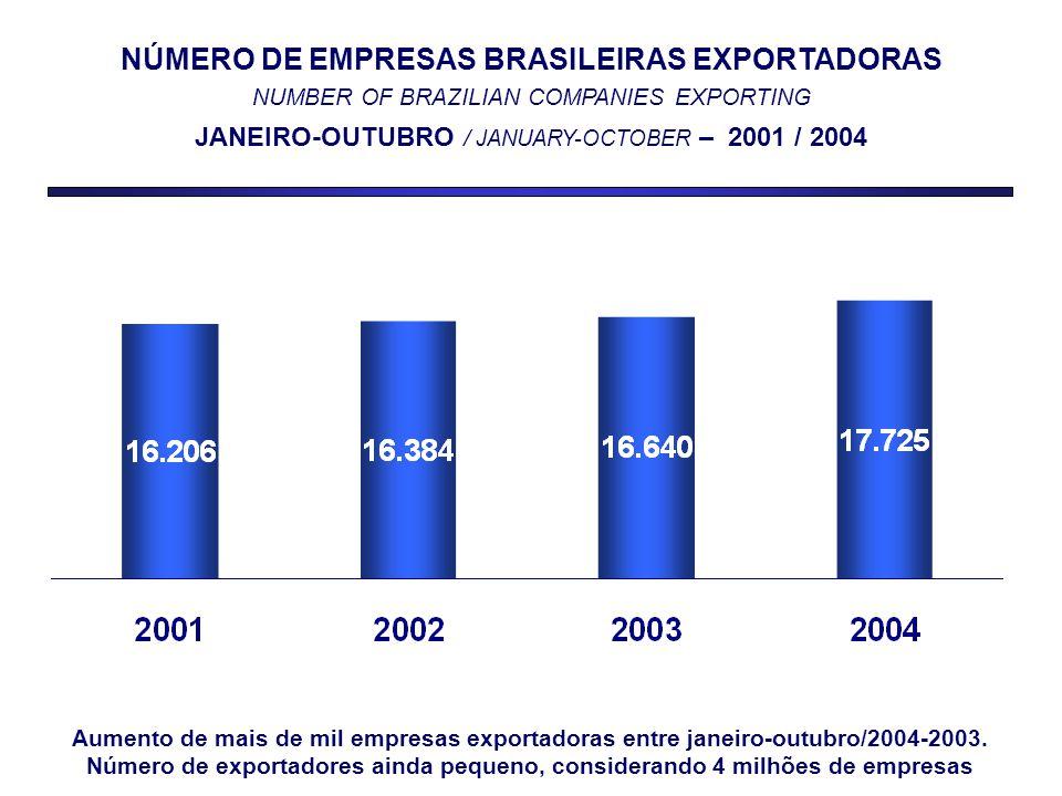 NÚMERO DE EMPRESAS BRASILEIRAS EXPORTADORAS NUMBER OF BRAZILIAN COMPANIES EXPORTING JANEIRO-OUTUBRO / JANUARY-OCTOBER – 2001 / 2004 Aumento de mais de mil empresas exportadoras entre janeiro-outubro/2004-2003.