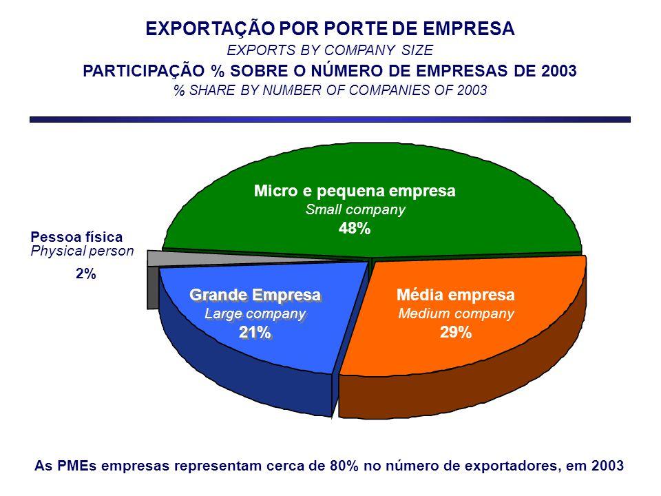 Pessoa física Physical person 2% Micro e pequena empresa Small company 48% Média empresa Medium company 29% Grande Empresa Large company 21% Grande Empresa Large company 21% EXPORTAÇÃO POR PORTE DE EMPRESA EXPORTS BY COMPANY SIZE PARTICIPAÇÃO % SOBRE O NÚMERO DE EMPRESAS DE 2003 % SHARE BY NUMBER OF COMPANIES OF 2003 As PMEs empresas representam cerca de 80% no número de exportadores, em 2003