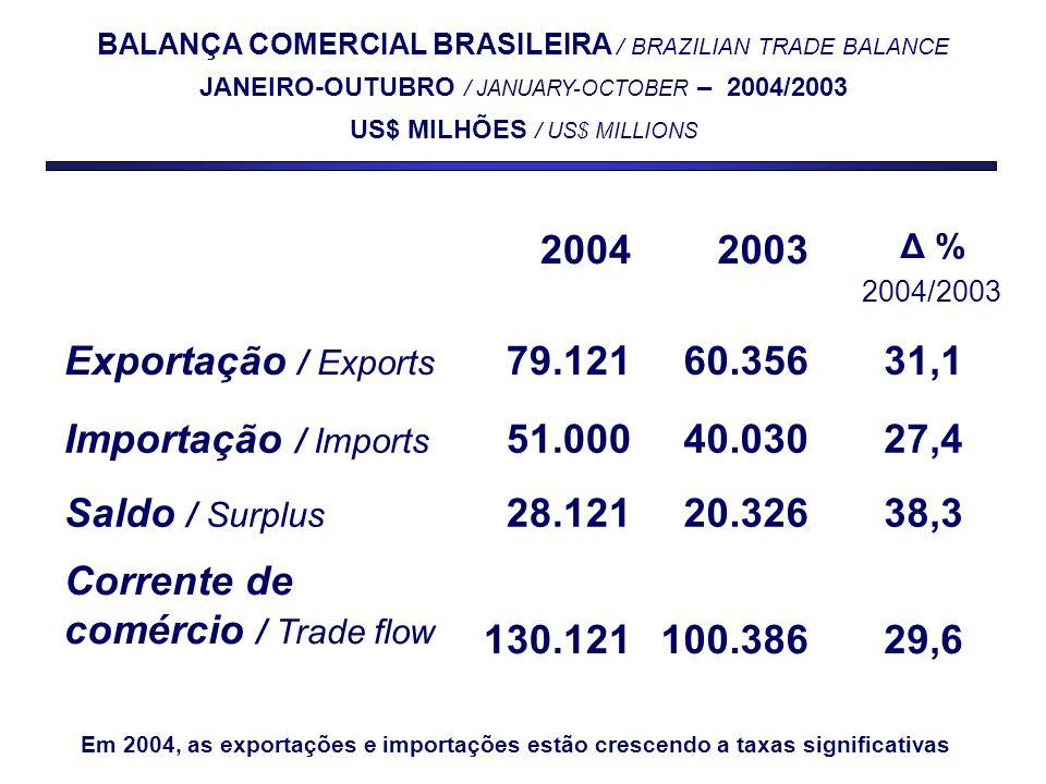 20042003 Δ % 2004/2003 Exportação / Exports 79.12160.35631,1 Importação / Imports 51.00040.03027,4 Saldo / Surplus 28.12120.32638,3 Corrente de comércio / Trade flow 130.121100.38629,6 BALANÇA COMERCIAL BRASILEIRA / BRAZILIAN TRADE BALANCE JANEIRO-OUTUBRO / JANUARY-OCTOBER – 2004/2003 US$ MILHÕES / US$ MILLIONS Em 2004, as exportações e importações estão crescendo a taxas significativas