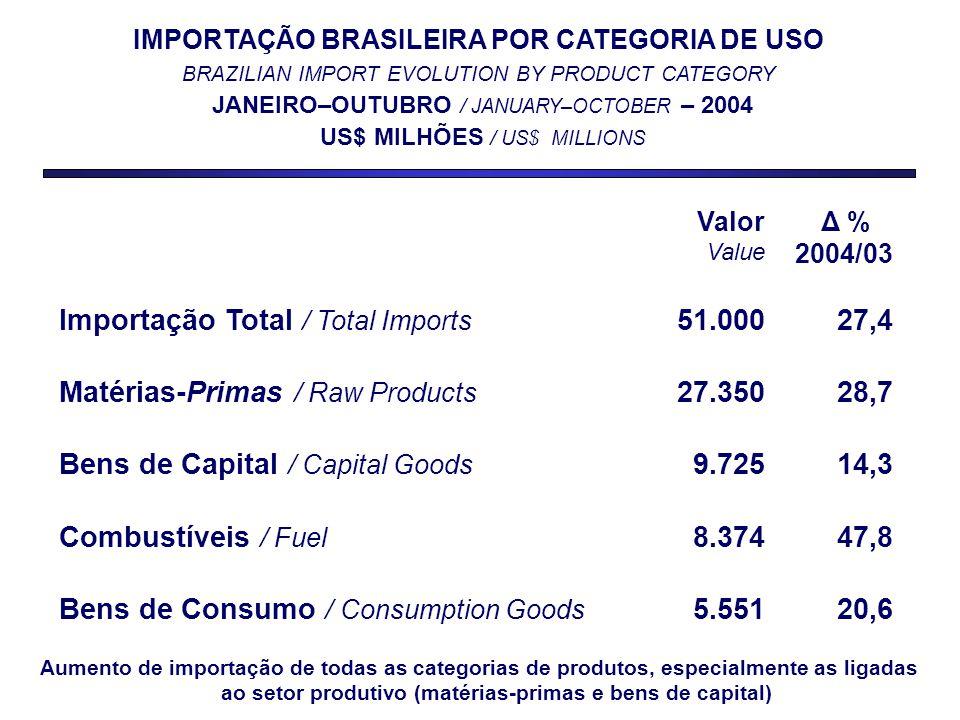 IMPORTAÇÃO BRASILEIRA POR CATEGORIA DE USO BRAZILIAN IMPORT EVOLUTION BY PRODUCT CATEGORY JANEIRO–OUTUBRO / JANUARY–OCTOBER – 2004 US$ MILHÕES / US$ MILLIONS Valor Value Δ % 2004/03 Importação Total / Total Imports 51.00027,4 Matérias-Primas / Raw Products 27.35028,7 Bens de Capital / Capital Goods 9.72514,3 Combustíveis / Fuel 8.37447,8 Bens de Consumo / Consumption Goods 5.55120,6 Aumento de importação de todas as categorias de produtos, especialmente as ligadas ao setor produtivo (matérias-primas e bens de capital)