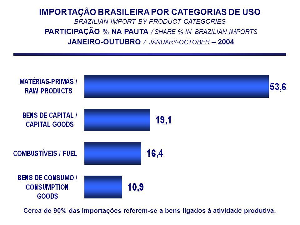 IMPORTAÇÃO BRASILEIRA POR CATEGORIAS DE USO BRAZILIAN IMPORT BY PRODUCT CATEGORIES PARTICIPAÇÃO % NA PAUTA / SHARE % IN BRAZILIAN IMPORTS JANEIRO-OUTUBRO / JANUARY-OCTOBER – 2004 Cerca de 90% das importações referem-se a bens ligados à atividade produtiva.
