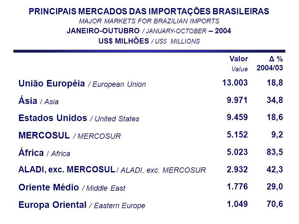 Valor Value Δ % 2004/03 União Européia / European Union 13.00318,8 Ásia / Asia 9.97134,8 Estados Unidos / United States 9.45918,6 MERCOSUL / MERCOSUR 5.1529,2 África / Africa 5.02383,5 ALADI, exc.