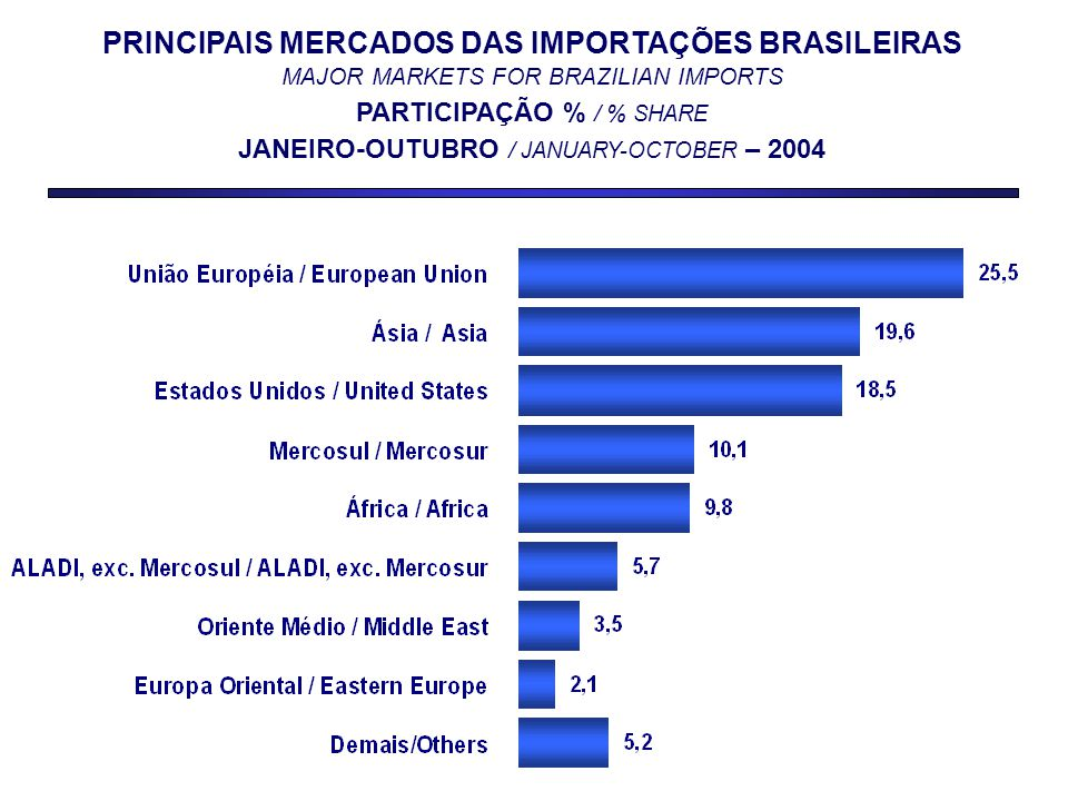 PRINCIPAIS MERCADOS DAS IMPORTAÇÕES BRASILEIRAS MAJOR MARKETS FOR BRAZILIAN IMPORTS PARTICIPAÇÃO % / % SHARE JANEIRO-OUTUBRO / JANUARY-OCTOBER – 2004