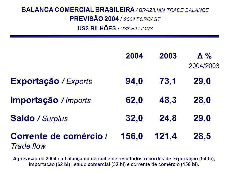 20042003 Δ % 2004/2003 Exportação / Exports 94,073,129,0 Importação / Imports 62,048,328,0 Saldo / Surplus 32,024,829,0 Corrente de comércio / Trade flow 156,0121,428,5 BALANÇA COMERCIAL BRASILEIRA / BRAZILIAN TRADE BALANCE PREVISÃO 2004 / 2004 FORCAST US$ BILHÕES / US$ BILLIONS A previsão de 2004 da balança comercial é de resultados recordes de exportação (94 bi), importação (62 bi), saldo comercial (32 bi) e corrente de comércio (156 bi).