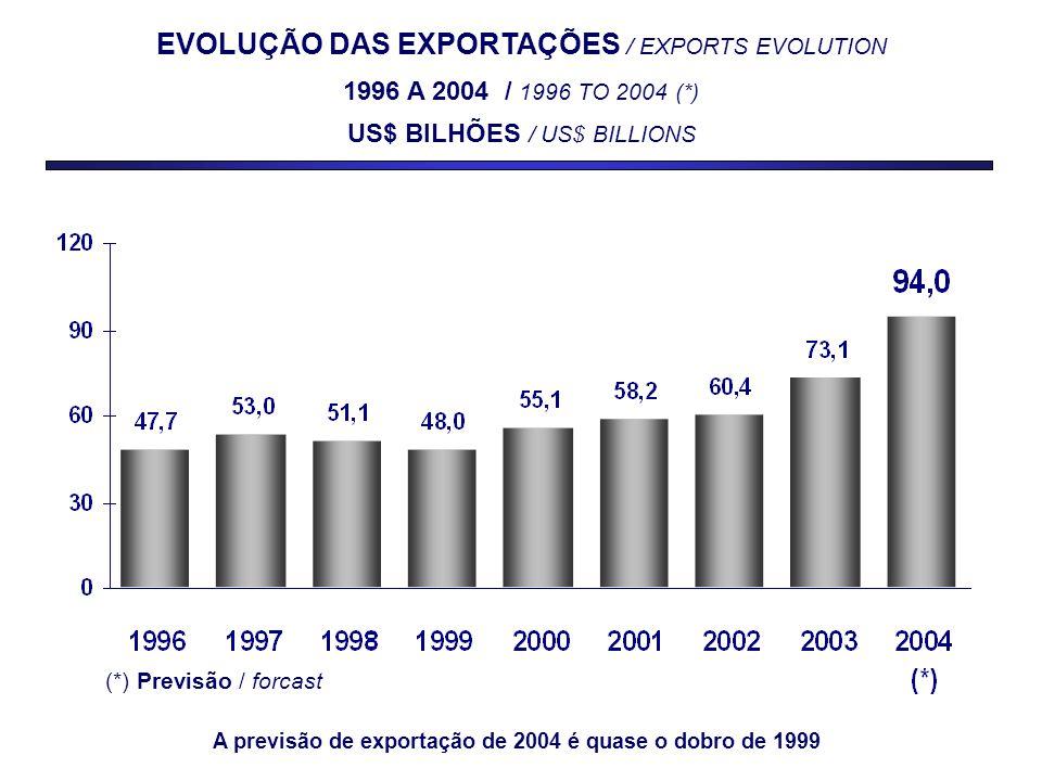 PRINCIPAIS PAÍSES COMPRADORES MAJOR COUNTRIES FOR BRAZILIAN EXPORTS JANEIRO-OUTUBRO / JANUARY-OCTOBER – 2004 US$ MILHÕES / US$ MILLIONS Valor Value Δ % 2004/03 Part % % Share 1 – Estados Unidos / United States 16.57817,121,0 2 – Argentina / Argentina6.02466,57,6 3 – China / China 4.739 20,46,0 4 – Países Baixos / Netherlands4.72632,76,0 5 – Alemanha / Germany3.37727,14,3