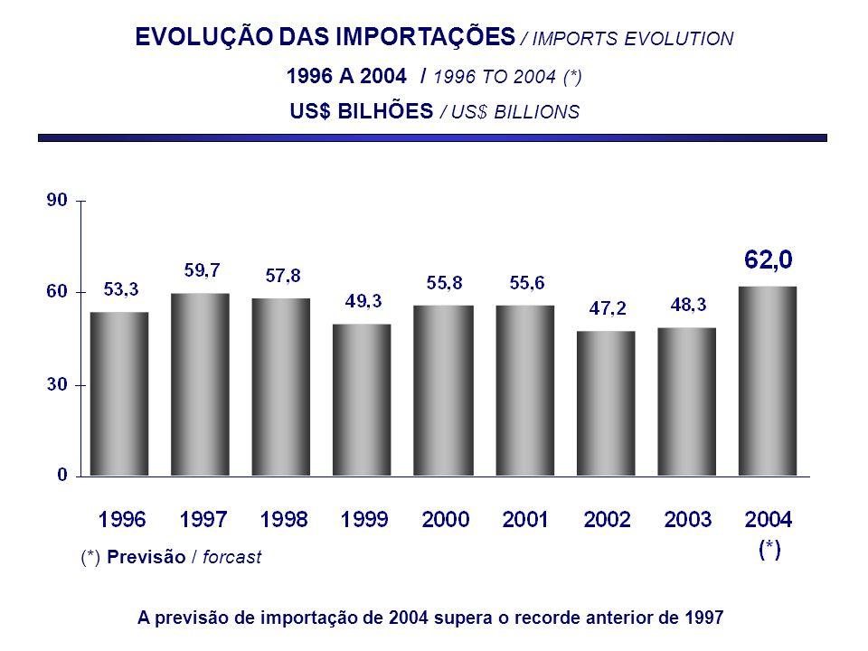 EVOLUÇÃO DAS IMPORTAÇÕES / IMPORTS EVOLUTION 1996 A 2004 / 1996 TO 2004 (*) US$ BILHÕES / US$ BILLIONS (*) Previsão / forcast A previsão de importação de 2004 supera o recorde anterior de 1997
