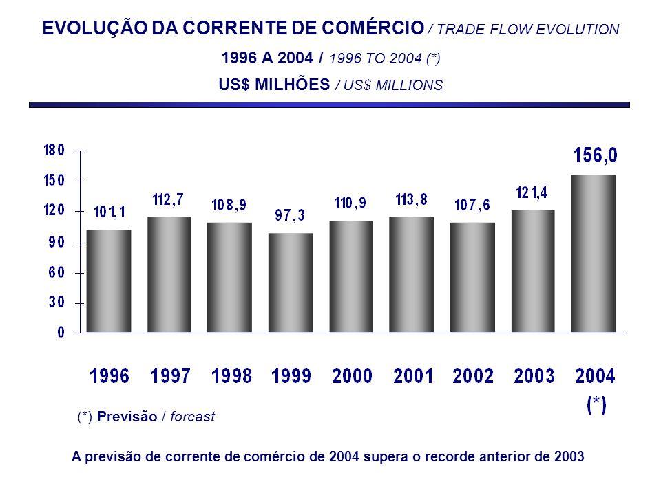 DESEMPENHO DO SETOR EXTERNO BRASILEIRO FINANCIAL DEVELOPMENT OF BRAZILIAN FOREIGN SECTOR JANEIRO-SETEMBRO / JANUARY–SEPTEMBER – 2004/2003 SALDO COMERCIAL TRADE SURPLUS 2004: US$ 25,1 bilhões / billions 2003: US$ 17,8 bilhões / billions SALDO EM TRANSAÇÕES CORRENTES CURRENT ACCOUNT SURPLUS 2004: US$ 9,6 bilhões / billions (2,28% do PIB /GDP ) 2003: US$ 3,8 bilhões / billions (1,03% do PIB /GDP ) O bom desempenho da balança comercial está melhorando o resultado em transações correntes