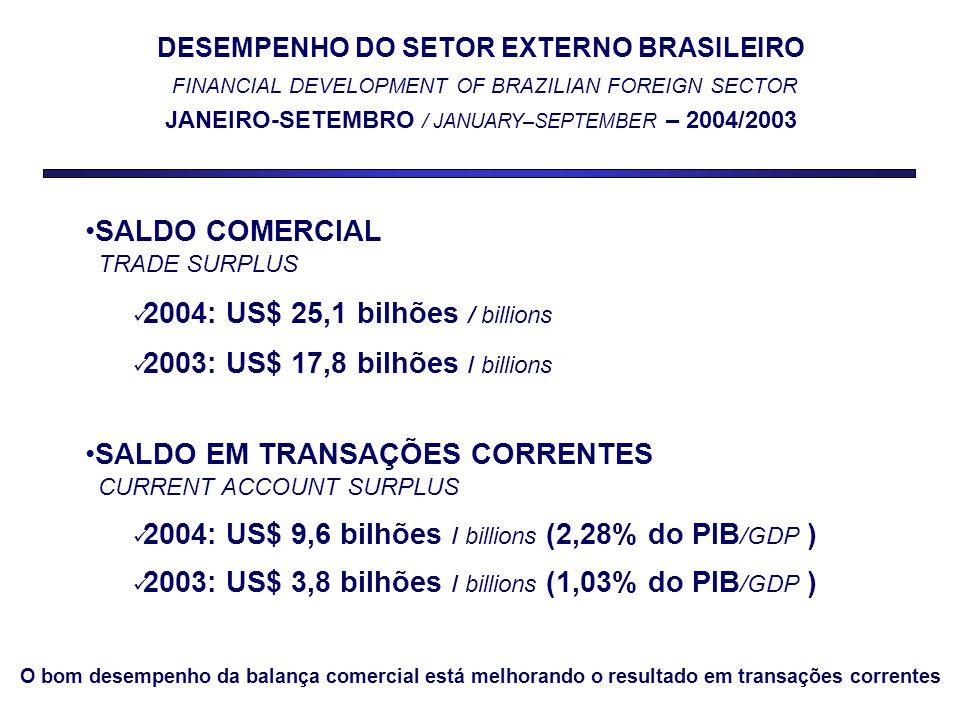 DESEMPENHO DAS EXPORTAÇÕES / EXPORTS DEVELOPMENT JANEIRO-OUTUBRO / JANUARY-OCTOBER – 2004 US$ MILHÕES / US$ MILLIONS Valor / Value Δ % 2004/03 Exportação Total / Total Exports 79.12131,1 Manufaturados / Manufactureds 42.57531,8 Básicos / Basics 24.36336,0 Semimanufaturados / Semimanufactureds 10.91820,6 As vendas das 3 categorias de produtos apresentaram aumento, com valores recordes para o período