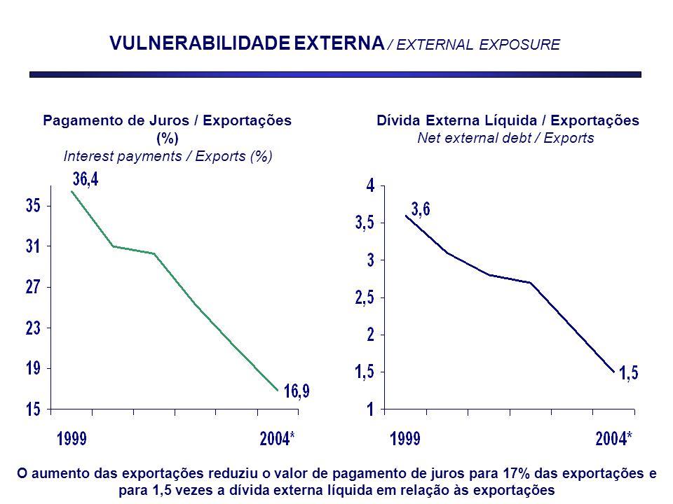 Pagamento de Juros / Exportações (%) Interest payments / Exports (%) Dívida Externa Líquida / Exportações Net external debt / Exports VULNERABILIDADE EXTERNA / EXTERNAL EXPOSURE O aumento das exportações reduziu o valor de pagamento de juros para 17% das exportações e para 1,5 vezes a dívida externa líquida em relação às exportações