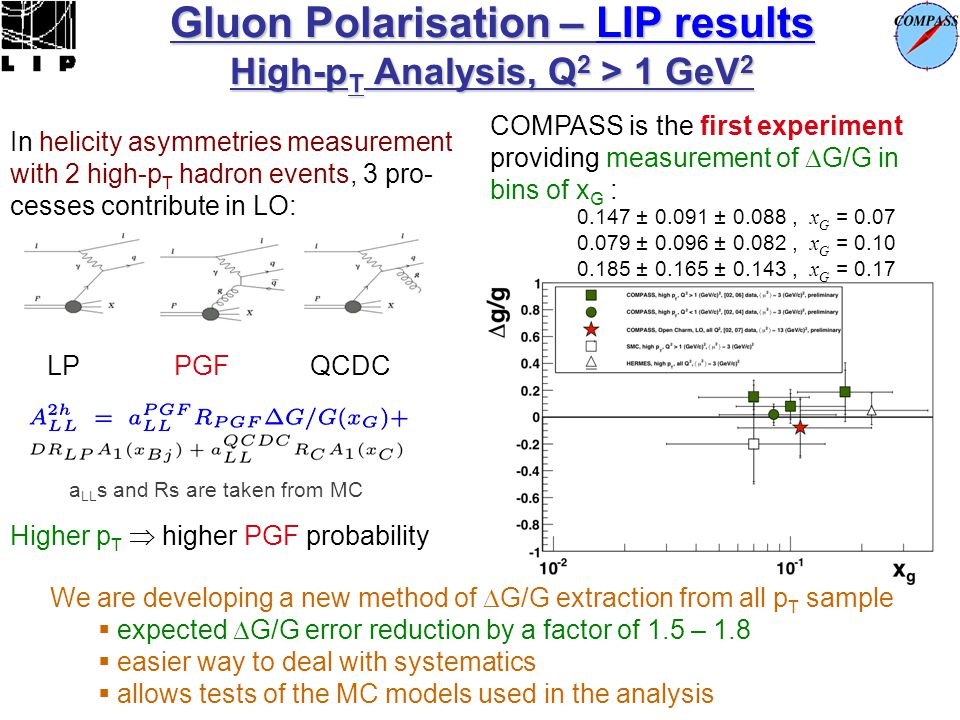 Gluon Polarisation – LIP results High-p T Analysis, Q 2 > 1 GeV 2 In helicity asymmetries measurement with 2 high-p T hadron events, 3 pro- cesses con