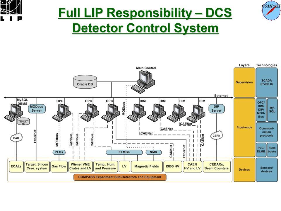 Full LIP Responsibility – DCS Detector Control System