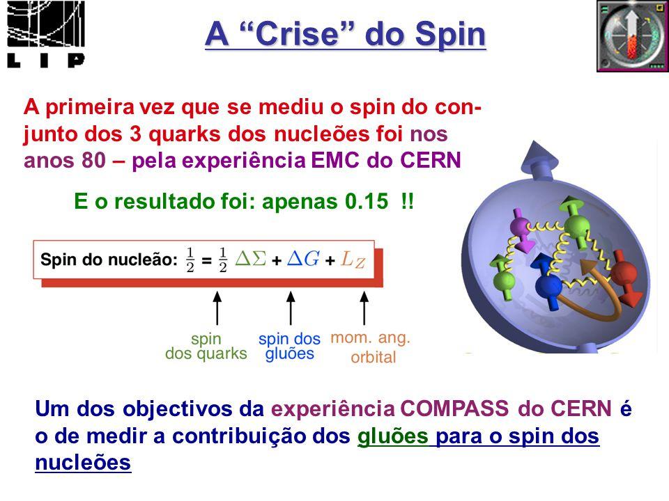A Crise do Spin A primeira vez que se mediu o spin do con- junto dos 3 quarks dos nucleões foi nos anos 80 – pela experiência EMC do CERN E o resultado foi: apenas 0.15 !.