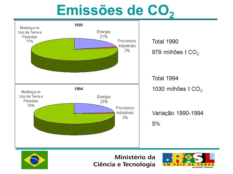 Emissões de CO 2 Total 1990 979 milhões t CO 2 Total 1994 1030 milhões t CO 2 Variação 1990-1994 5%