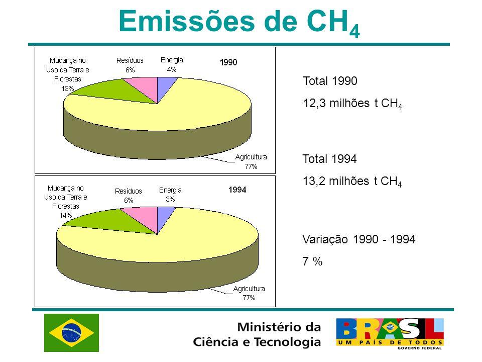 Emissões de CH 4 Total 1990 12,3 milhões t CH 4 Total 1994 13,2 milhões t CH 4 Variação 1990 - 1994 7 %