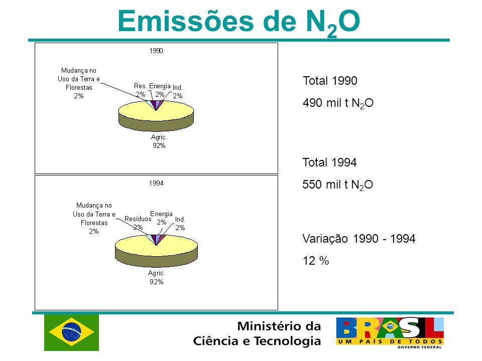 Emissões de N 2 O Total 1990 490 mil t N 2 O Total 1994 550 mil t N 2 O Variação 1990 - 1994 12 %
