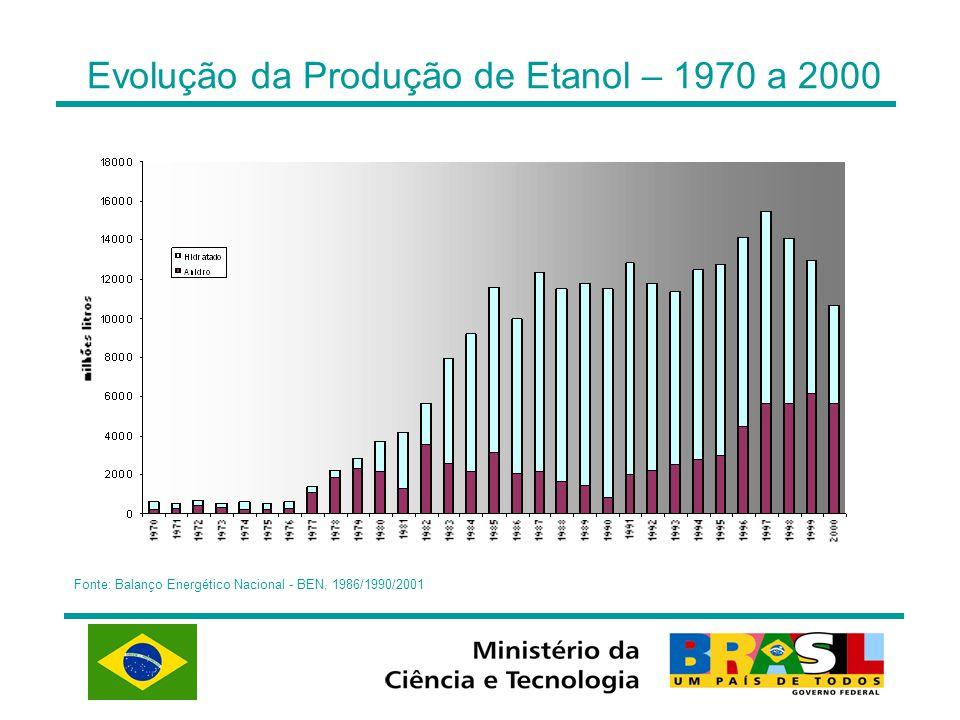 Evolução da Produção de Etanol – 1970 a 2000 Fonte: Balanço Energético Nacional - BEN, 1986/1990/2001