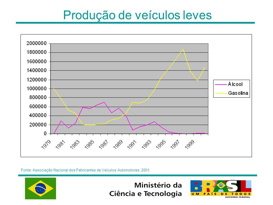 Produção de veículos leves Fonte: Associação Nacional dos Fabricantes de Veículos Automotores, 2001.