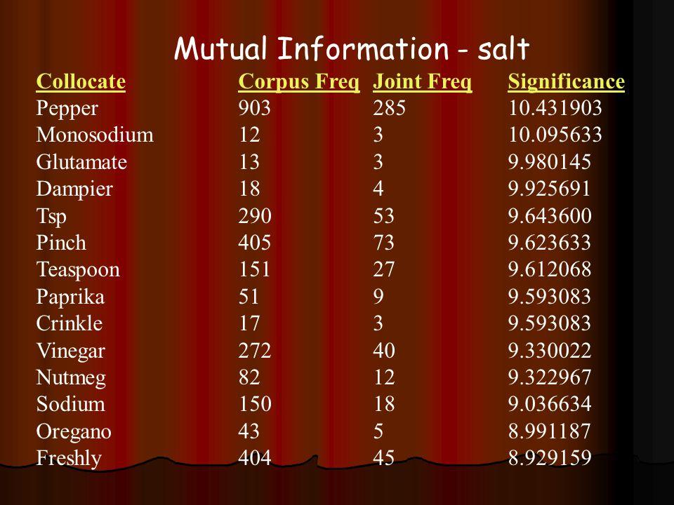 Mutual Information - salt CollocateCorpus FreqJoint FreqSignificance Pepper90328510.431903 Monosodium12310.095633 Glutamate1339.980145 Dampier1849.925691 Tsp290539.643600 Pinch405739.623633 Teaspoon151279.612068 Paprika5199.593083 Crinkle1739.593083 Vinegar272409.330022 Nutmeg82129.322967 Sodium150189.036634 Oregano4358.991187 Freshly404458.929159