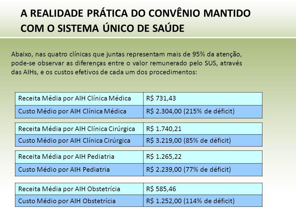 A REALIDADE PRÁTICA DO CONVÊNIO MANTIDO COM O SISTEMA ÚNICO DE SAÚDE Receita Média por AIH Clínica MédicaR$ 731,43 Custo Médio por AIH Clínica MédicaR$ 2.304,00 (215% de déficit) Receita Média por AIH Clínica CirúrgicaR$ 1.740,21 Custo Médio por AIH Clínica CirúrgicaR$ 3.219,00 (85% de déficit) Receita Média por AIH ObstetríciaR$ 585,46 Custo Médio por AIH ObstetríciaR$ 1.252,00 (114% de déficit) Abaixo, nas quatro clínicas que juntas representam mais de 95% da atenção, pode-se observar as diferenças entre o valor remunerado pelo SUS, através das AIHs, e os custos efetivos de cada um dos procedimentos: Receita Média por AIH PediatriaR$ 1.265,22 Custo Médio por AIH PediatriaR$ 2.239,00 (77% de déficit)