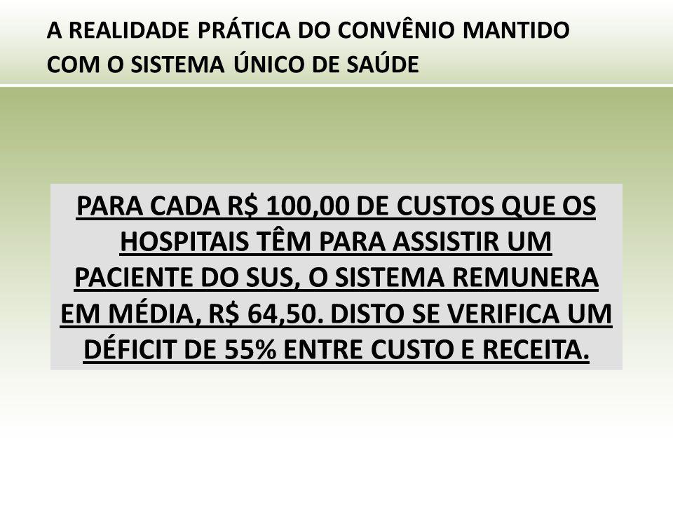 A REALIDADE PRÁTICA DO CONVÊNIO MANTIDO COM O SISTEMA ÚNICO DE SAÚDE PARA CADA R$ 100,00 DE CUSTOS QUE OS HOSPITAIS TÊM PARA ASSISTIR UM PACIENTE DO SUS, O SISTEMA REMUNERA EM MÉDIA, R$ 64,50.