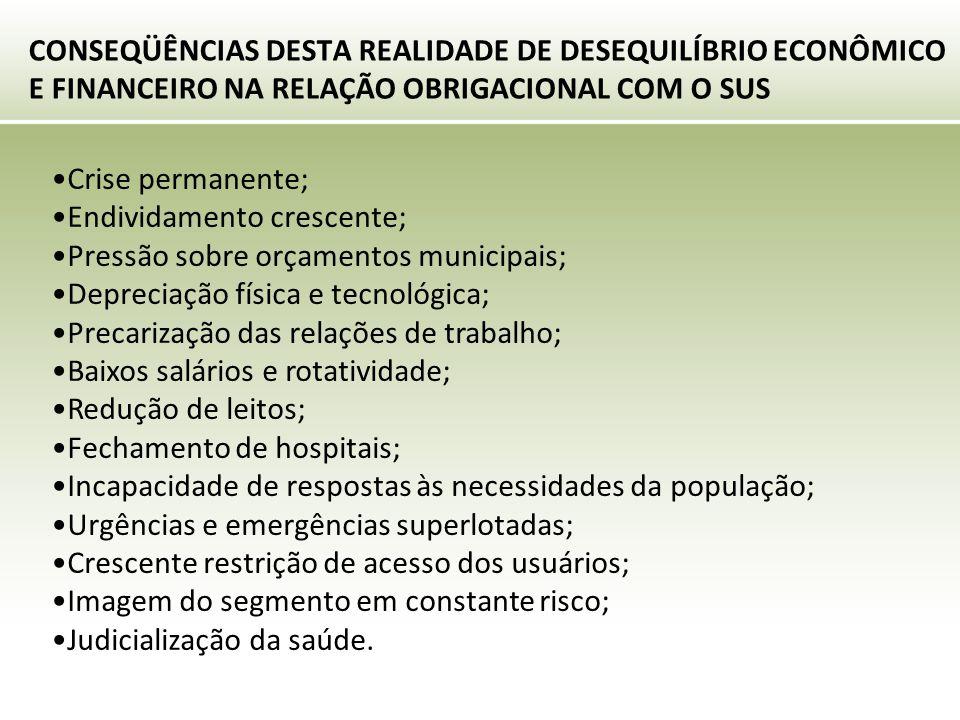 CONSEQÜÊNCIAS DESTA REALIDADE DE DESEQUILÍBRIO ECONÔMICO E FINANCEIRO NA RELAÇÃO OBRIGACIONAL COM O SUS Crise permanente; Endividamento crescente; Pressão sobre orçamentos municipais; Depreciação física e tecnológica; Precarização das relações de trabalho; Baixos salários e rotatividade; Redução de leitos; Fechamento de hospitais; Incapacidade de respostas às necessidades da população; Urgências e emergências superlotadas; Crescente restrição de acesso dos usuários; Imagem do segmento em constante risco; Judicialização da saúde.